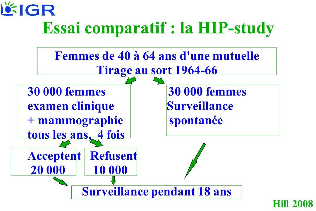 Essai comparatif : la HIP-study