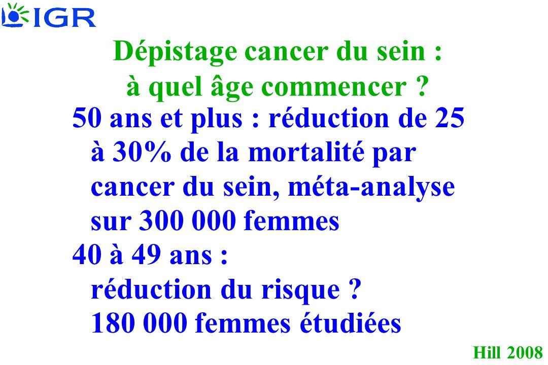 Dépistage cancer du sein : à quel âge commencer