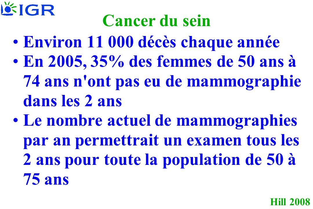 Cancer du sein Environ 11 000 décès chaque année. En 2005, 35% des femmes de 50 ans à 74 ans n ont pas eu de mammographie dans les 2 ans.