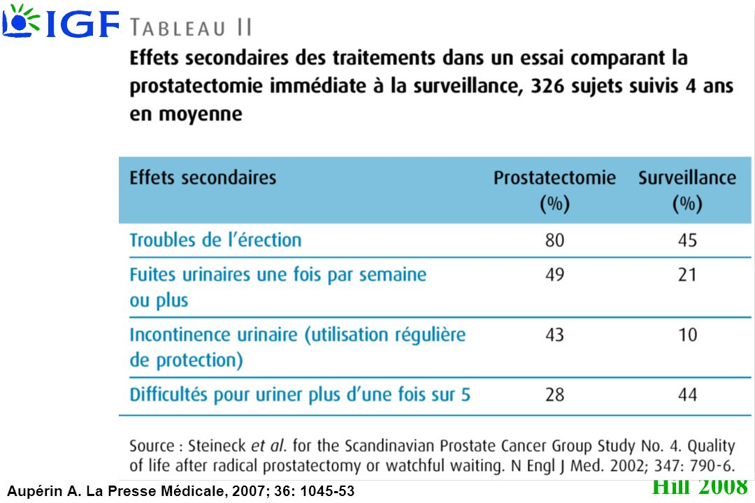 Aupérin A. La Presse Médicale, 2007; 36: 1045-53
