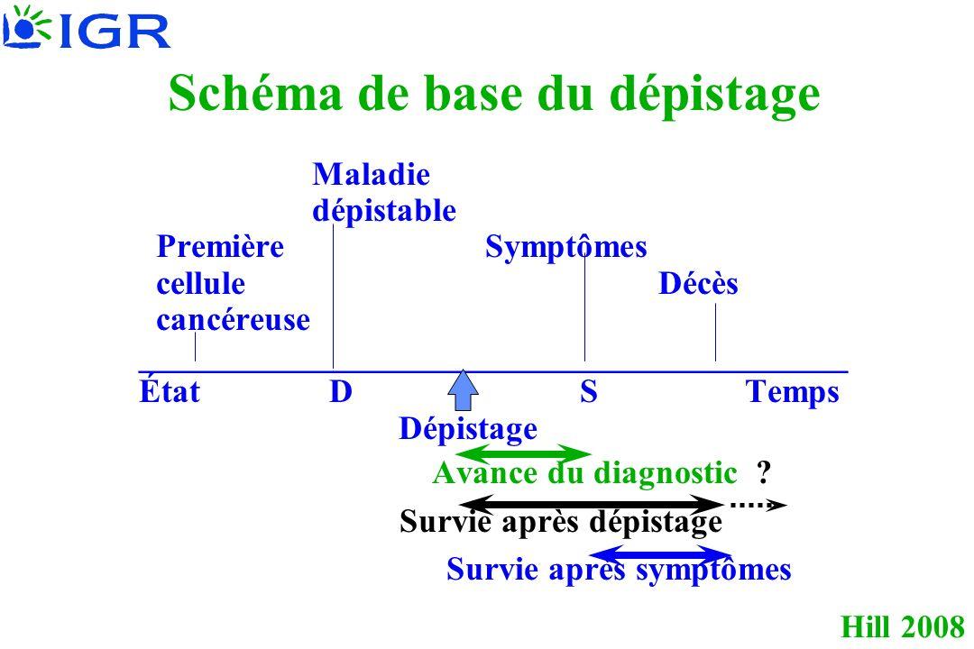 Schéma de base du dépistage