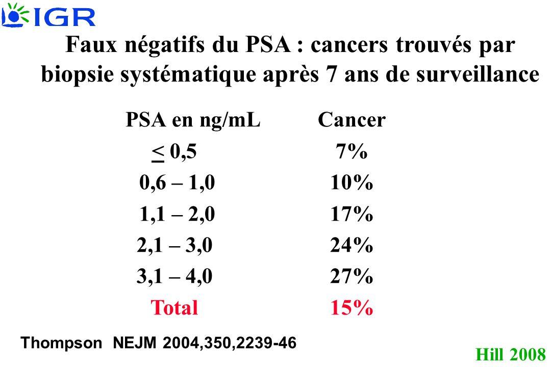 Faux négatifs du PSA : cancers trouvés par biopsie systématique après 7 ans de surveillance