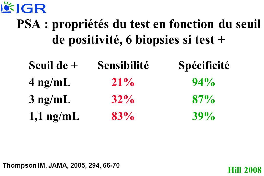 PSA : propriétés du test en fonction du seuil de positivité, 6 biopsies si test +