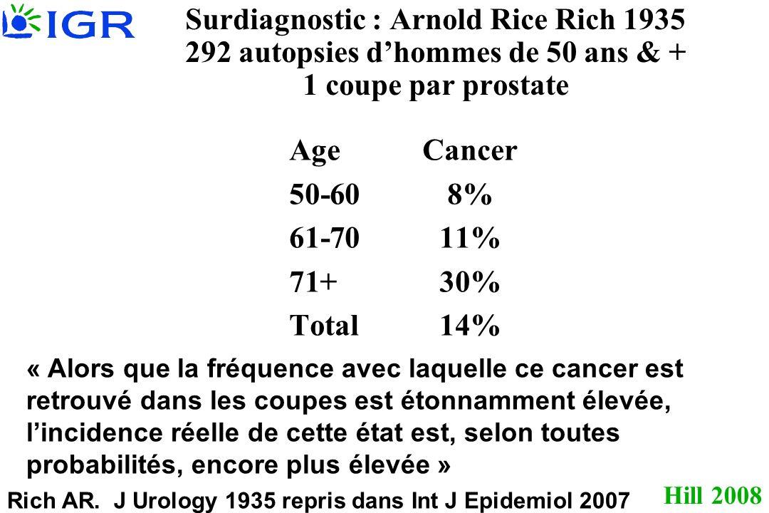 Surdiagnostic : Arnold Rice Rich 1935 292 autopsies d'hommes de 50 ans & + 1 coupe par prostate