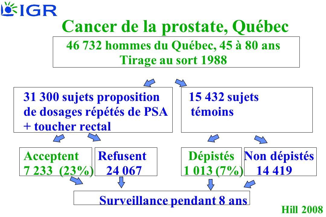 Cancer de la prostate, Québec