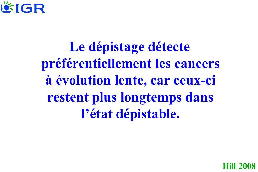 Le dépistage détecte préférentiellement les cancers à évolution lente, car ceux-ci restent plus longtemps dans l'état dépistable.
