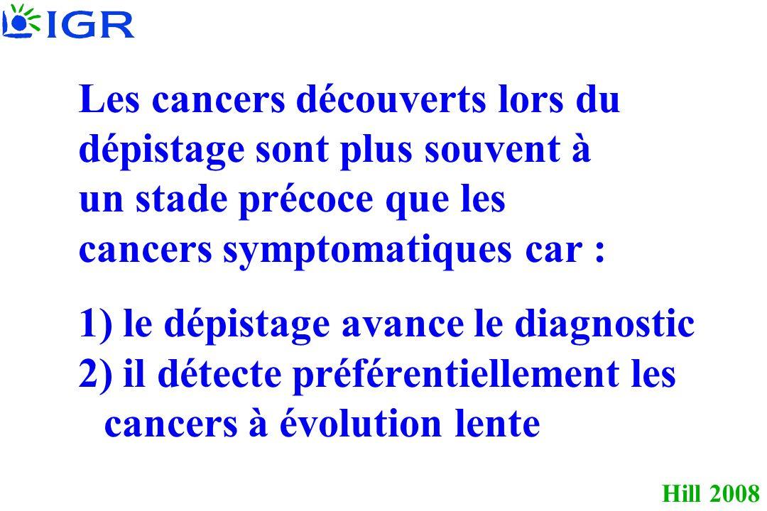 Les cancers découverts lors du dépistage sont plus souvent à un stade précoce que les cancers symptomatiques car : 1) le dépistage avance le diagnostic 2) il détecte préférentiellement les cancers à évolution lente
