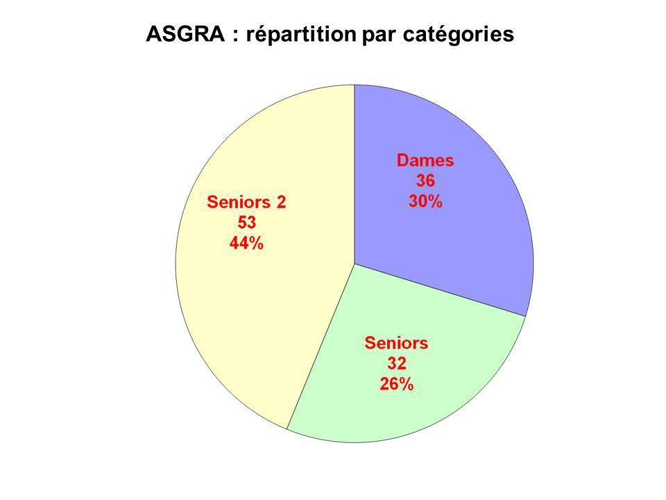 ASGRA : répartition par catégories