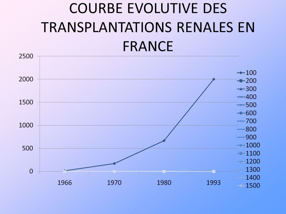 COURBE EVOLUTIVE DES TRANSPLANTATIONS RENALES EN FRANCE