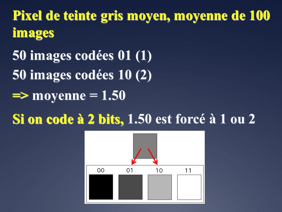 Pixel de teinte gris moyen, moyenne de 100 images