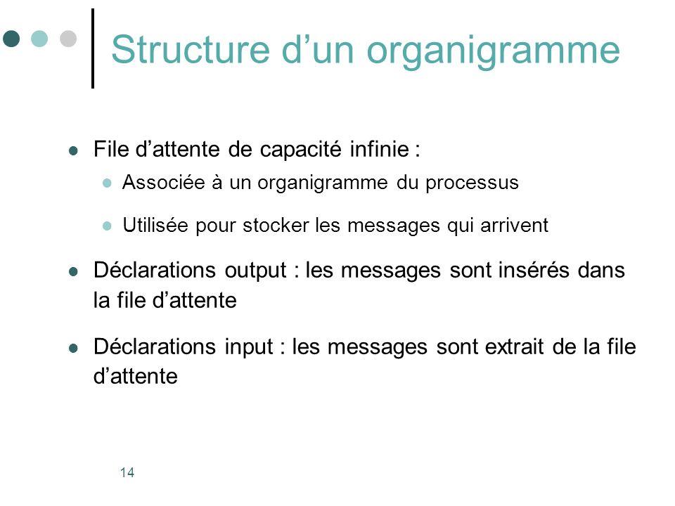 Structure d'un organigramme
