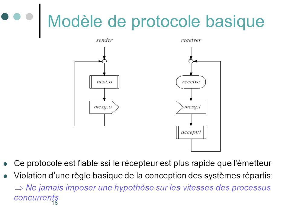 Modèle de protocole basique