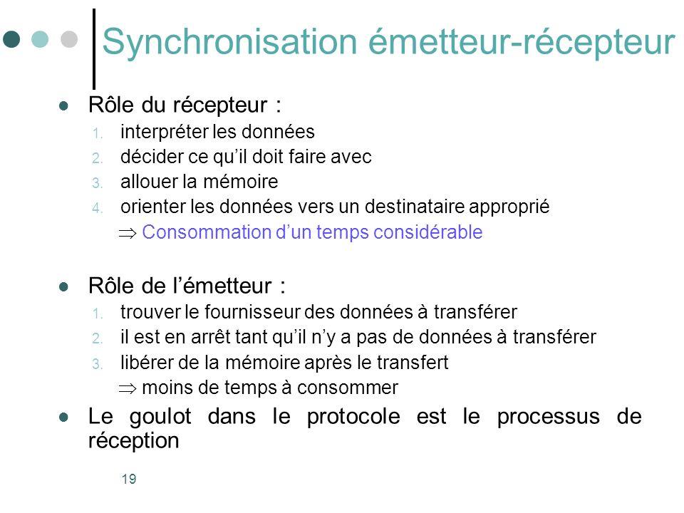 Synchronisation émetteur-récepteur