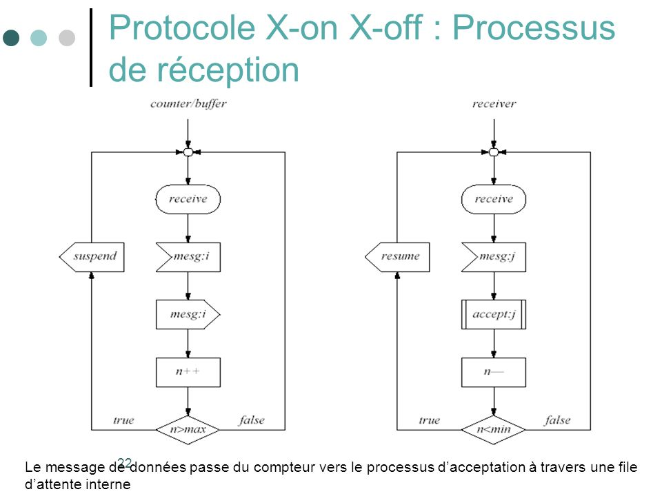 Protocole X-on X-off : Processus de réception