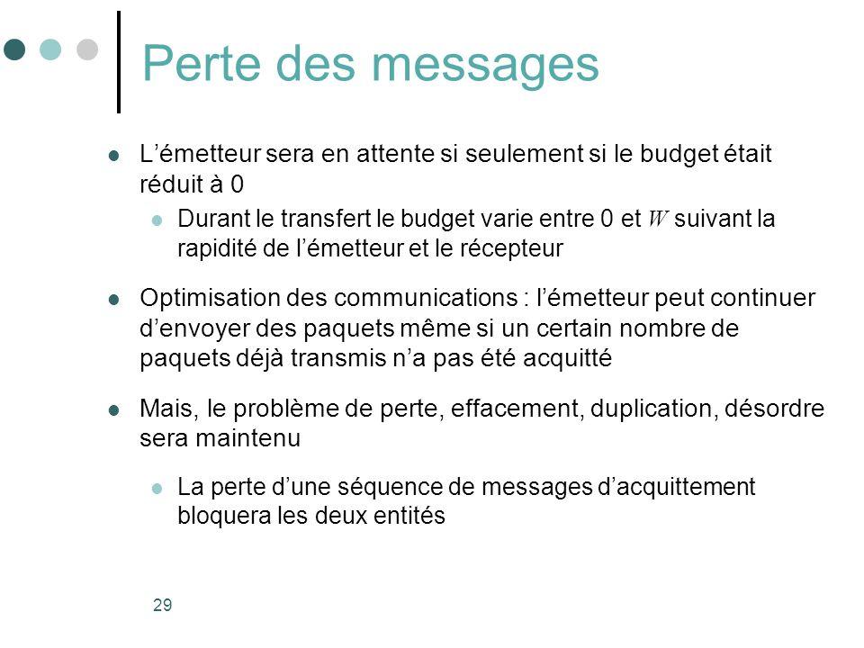 Perte des messages L'émetteur sera en attente si seulement si le budget était réduit à 0.