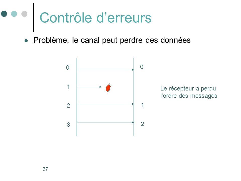 Contrôle d'erreurs Problème, le canal peut perdre des données 1