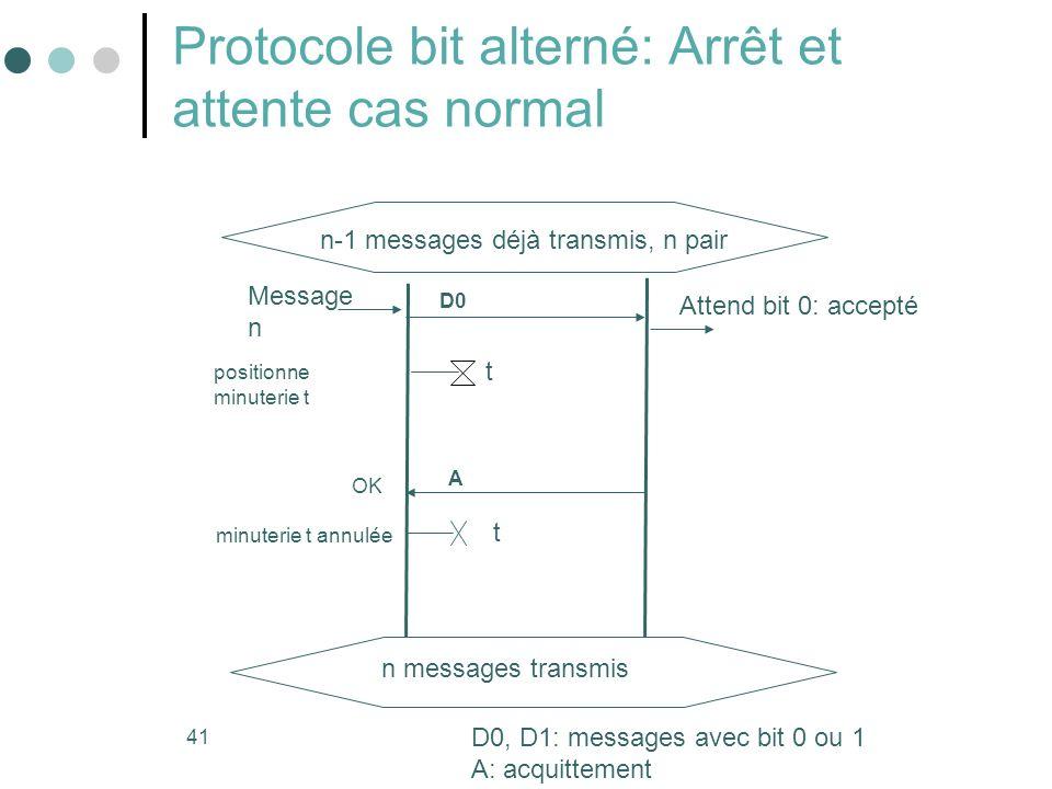 Protocole bit alterné: Arrêt et attente cas normal