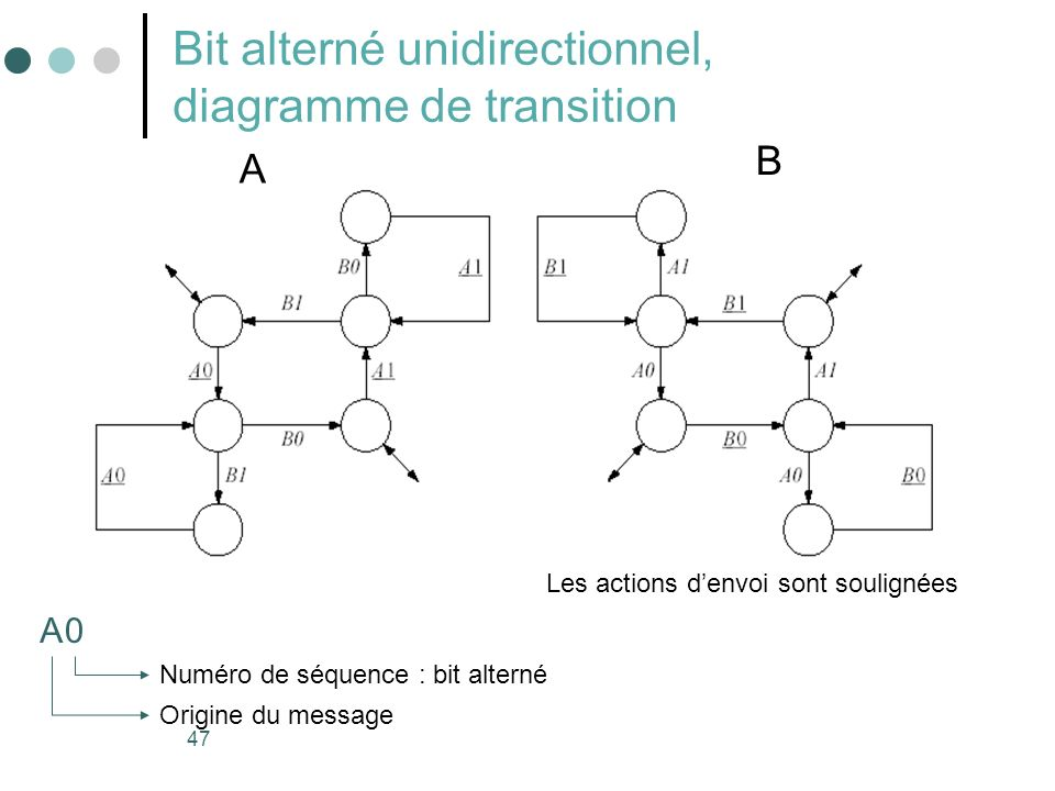 Bit alterné unidirectionnel, diagramme de transition