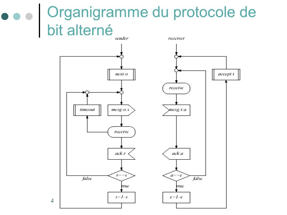 Organigramme du protocole de bit alterné