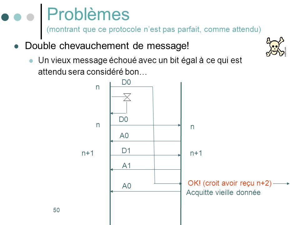 Problèmes (montrant que ce protocole n'est pas parfait, comme attendu)