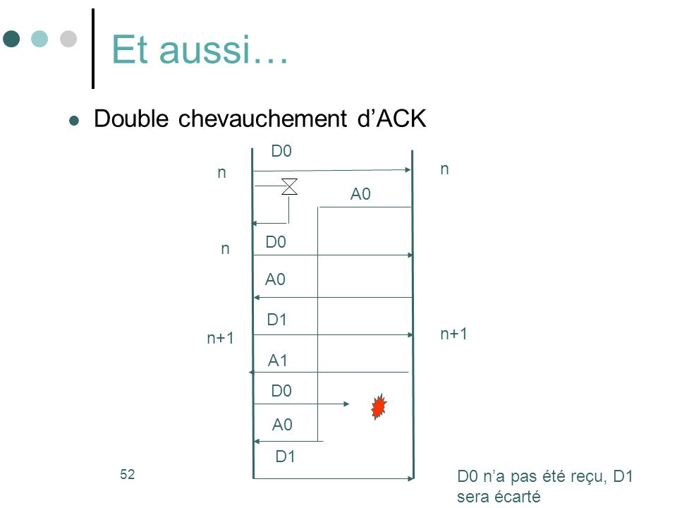 Et aussi… Double chevauchement d'ACK D0 n n A0 D0 n A0 D1 n+1 n+1 A1