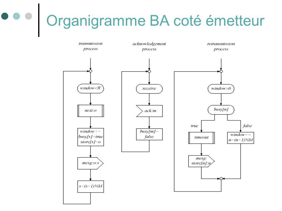 Organigramme BA coté émetteur