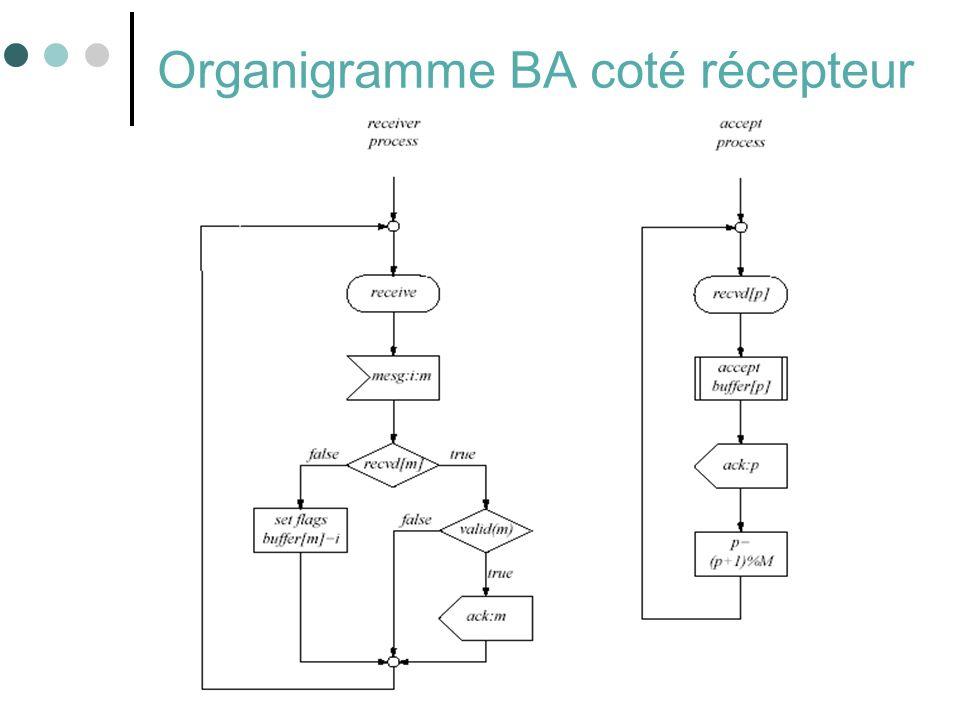 Organigramme BA coté récepteur