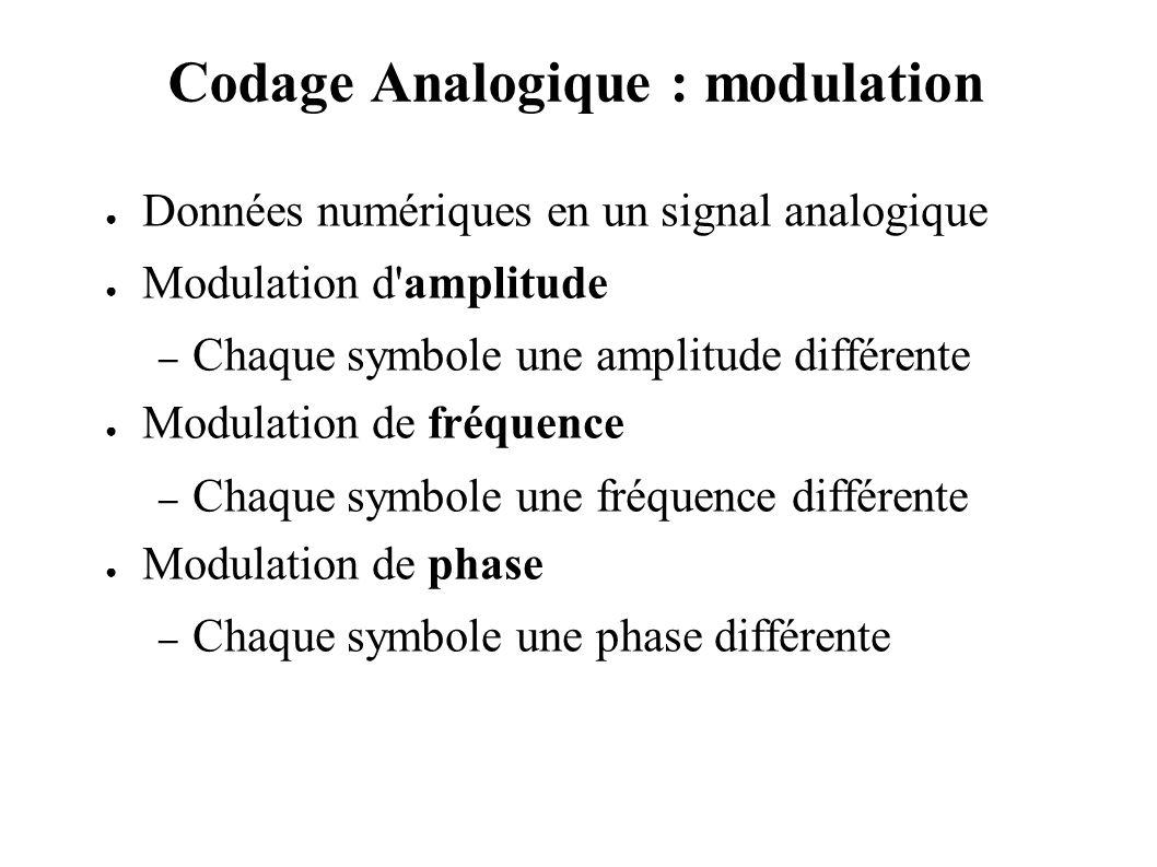 Codage Analogique : modulation