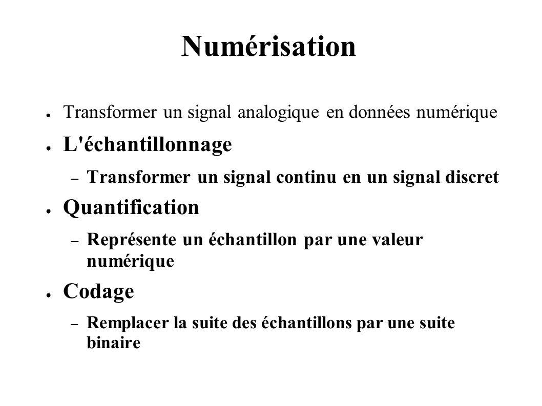 Numérisation L échantillonnage Quantification Codage