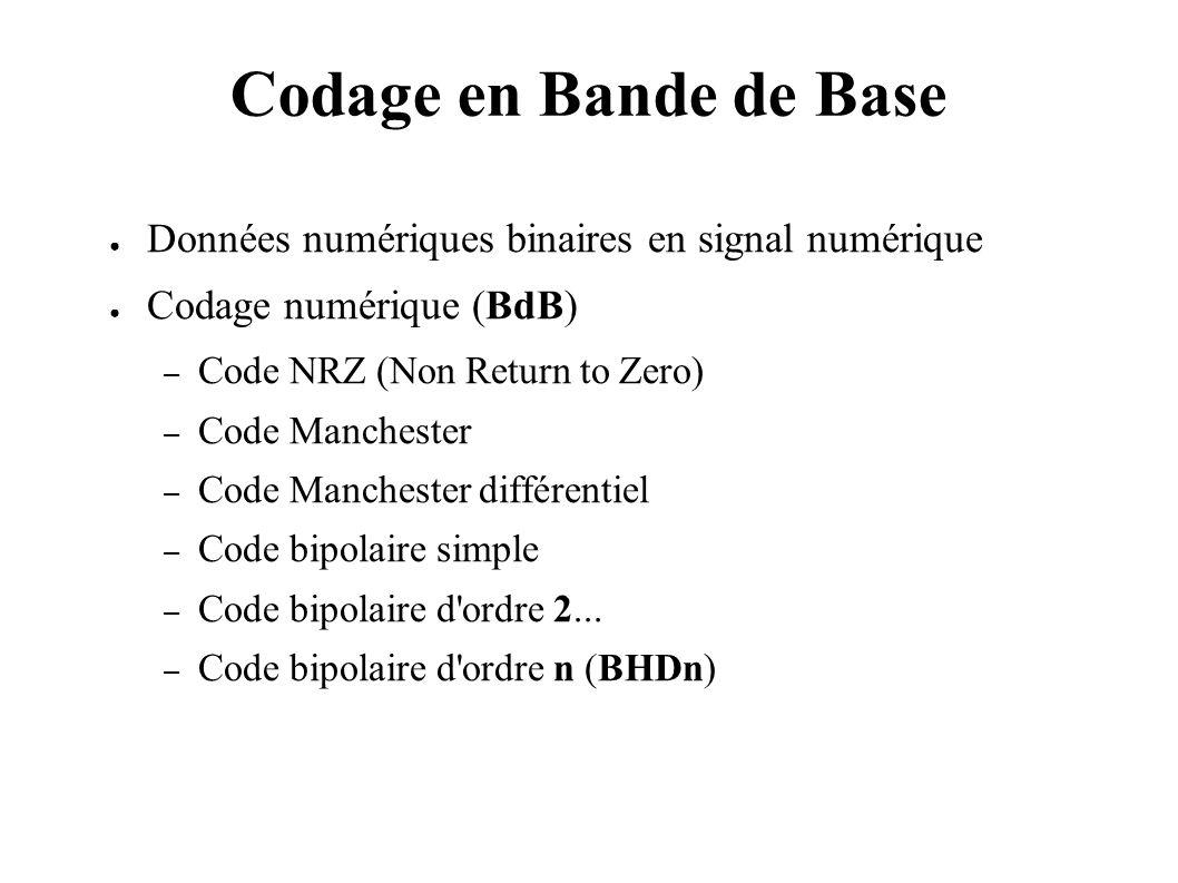 Codage en Bande de Base Données numériques binaires en signal numérique. Codage numérique (BdB) Code NRZ (Non Return to Zero)