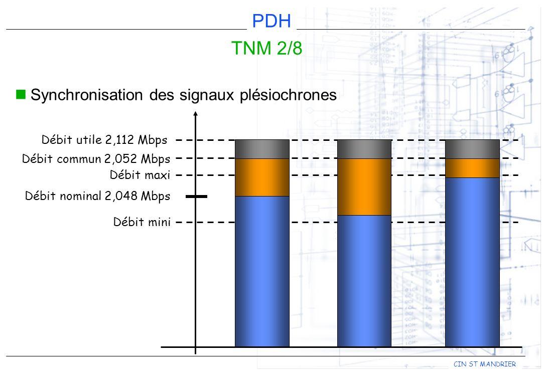 TNM 2/8 Synchronisation des signaux plésiochrones