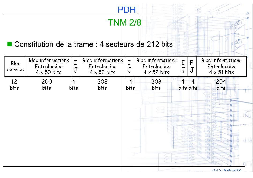 TNM 2/8 Constitution de la trame : 4 secteurs de 212 bits I J P 12 200
