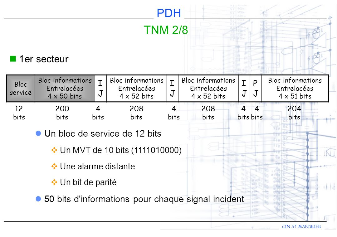 TNM 2/8 1er secteur Un bloc de service de 12 bits