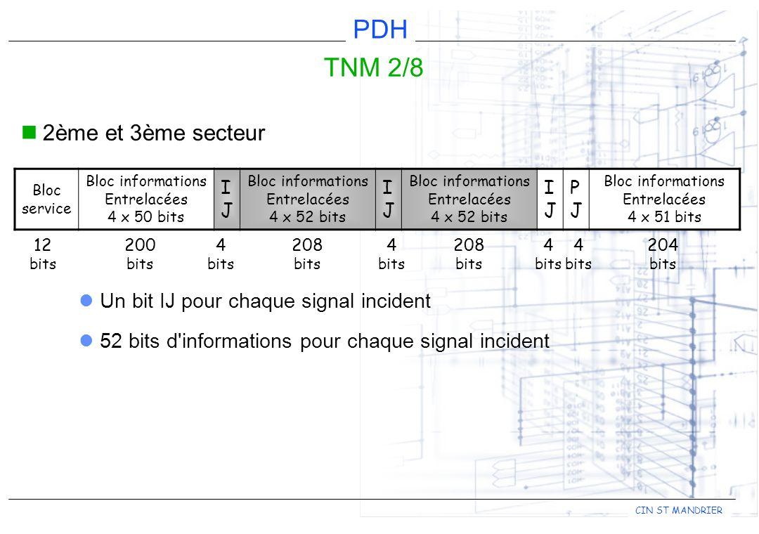 TNM 2/8 2ème et 3ème secteur Un bit IJ pour chaque signal incident