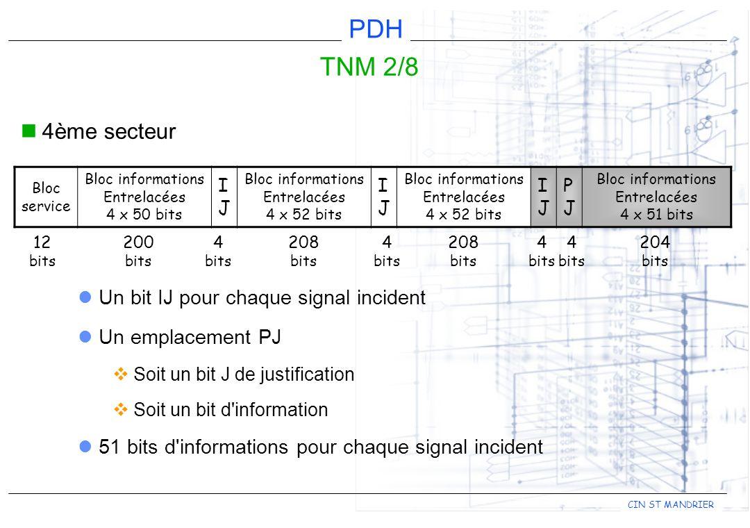 TNM 2/8 4ème secteur Un bit IJ pour chaque signal incident