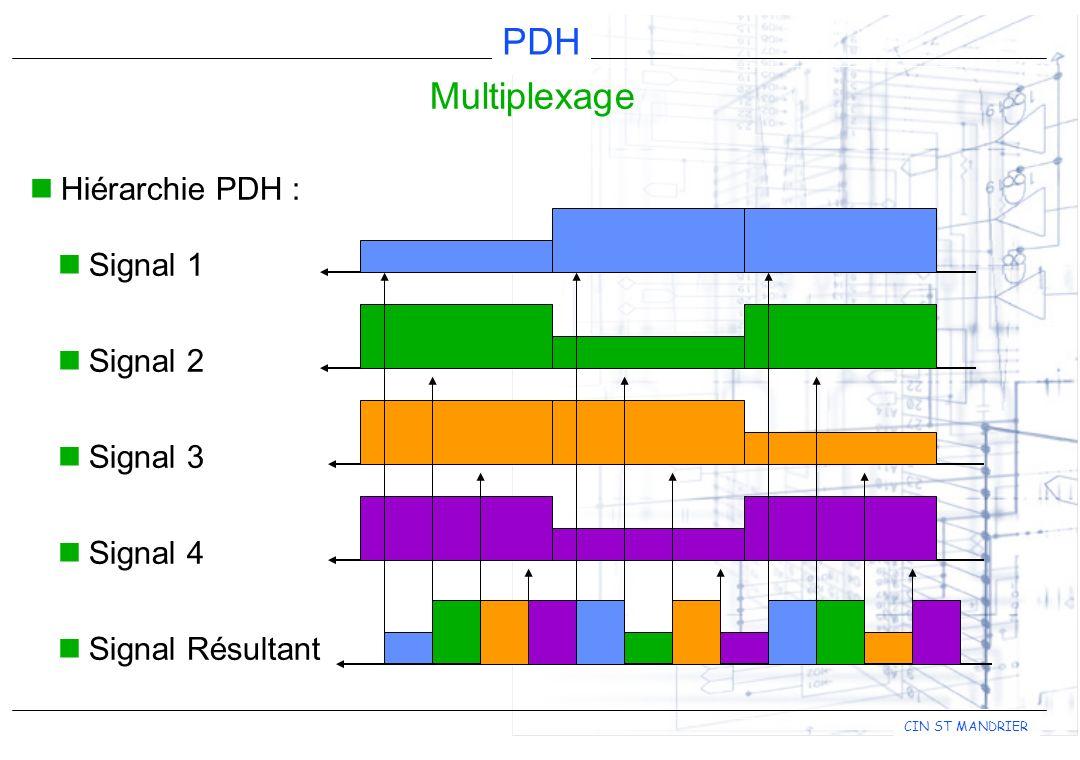 Multiplexage Hiérarchie PDH : Signal 1 Signal 2 Signal 3 Signal 4