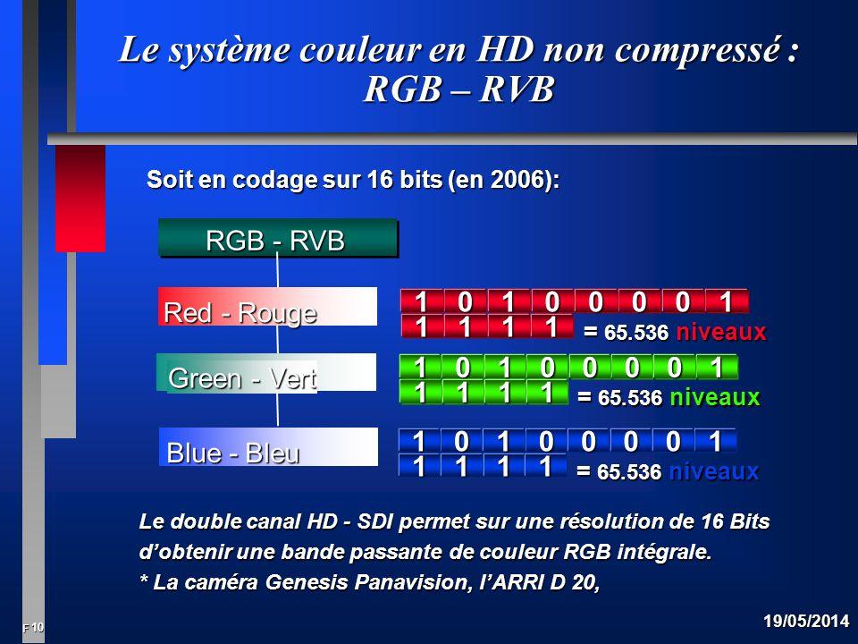 Le système couleur en HD non compressé : RGB – RVB
