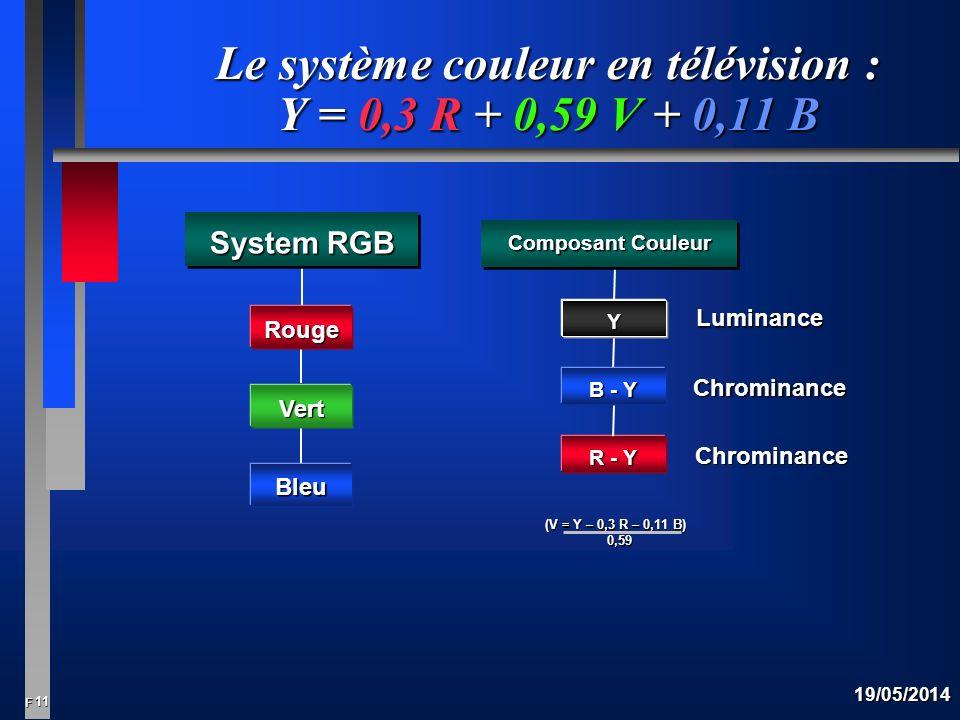 Le système couleur en télévision : Y = 0,3 R + 0,59 V + 0,11 B
