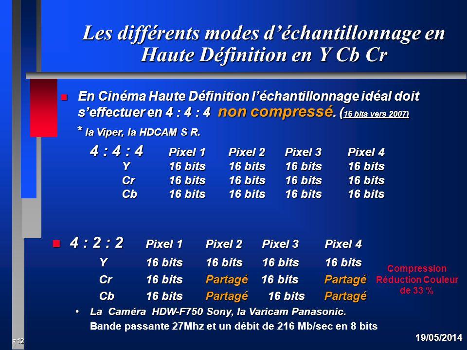 Les différents modes d'échantillonnage en Haute Définition en Y Cb Cr
