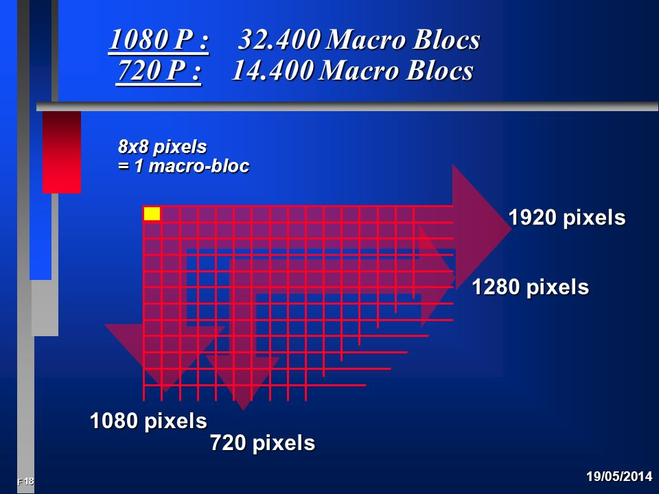 1080 P : 32.400 Macro Blocs 720 P : 14.400 Macro Blocs