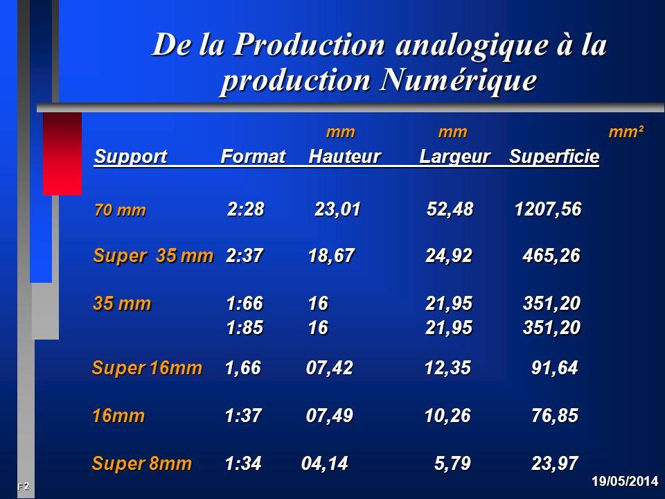 De la Production analogique à la production Numérique