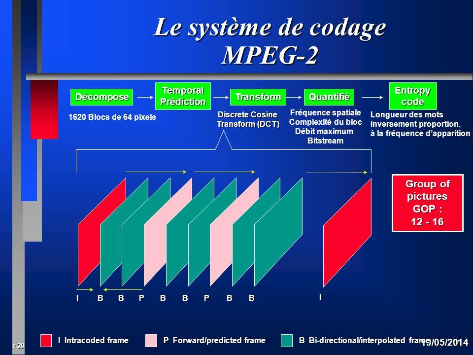 Le système de codage MPEG-2