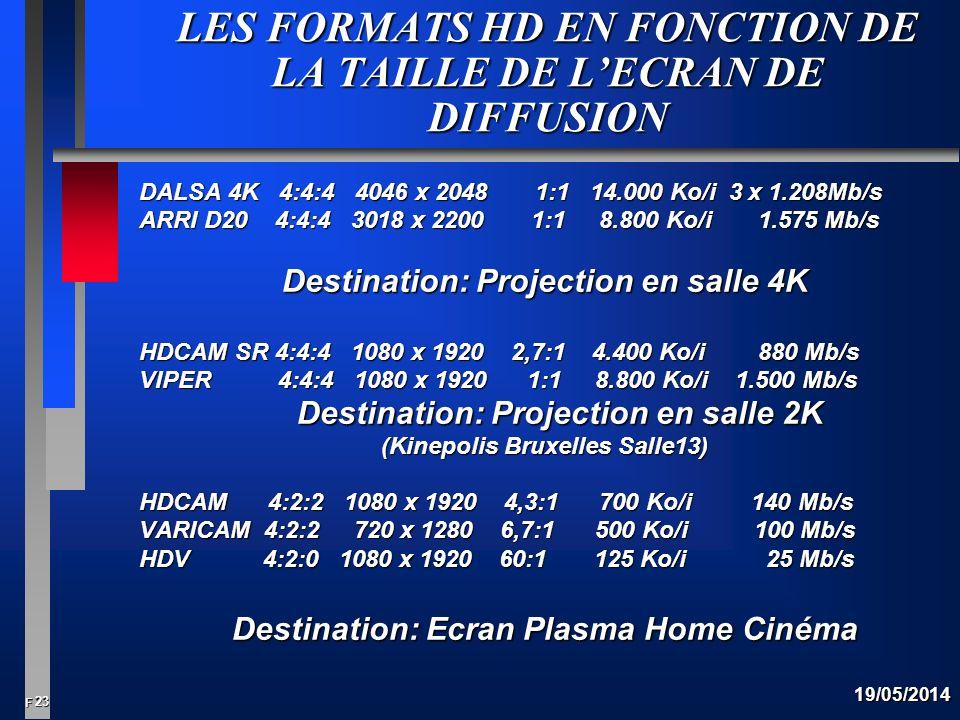LES FORMATS HD EN FONCTION DE LA TAILLE DE L'ECRAN DE DIFFUSION