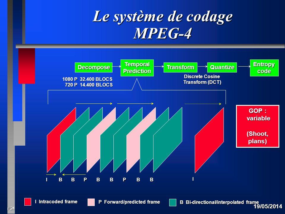 Le système de codage MPEG-4