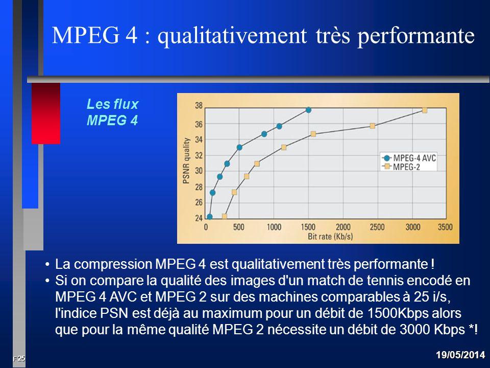 MPEG 4 : qualitativement très performante