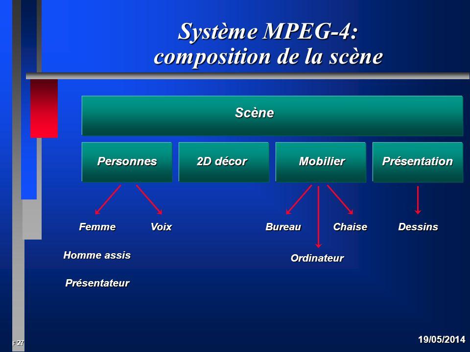 Système MPEG-4: composition de la scène