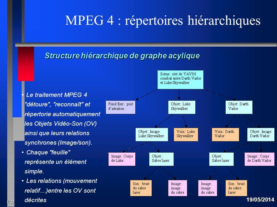 MPEG 4 : répertoires hiérarchiques