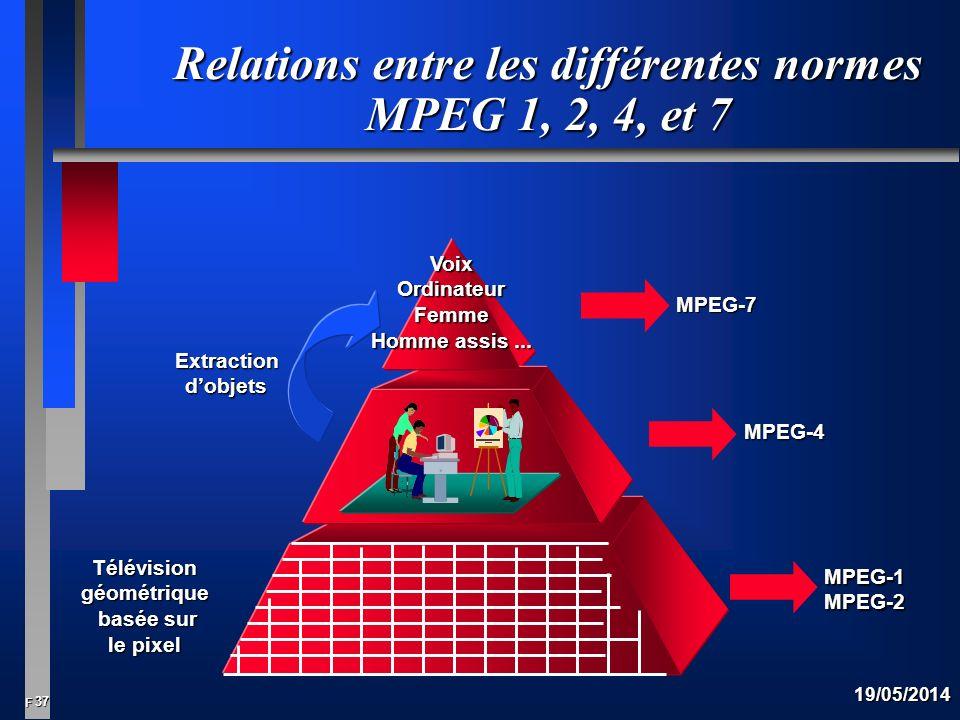 Relations entre les différentes normes MPEG 1, 2, 4, et 7