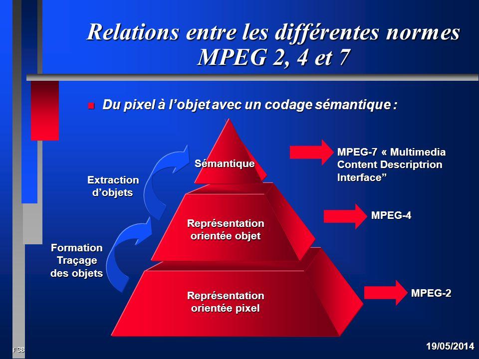 Relations entre les différentes normes MPEG 2, 4 et 7