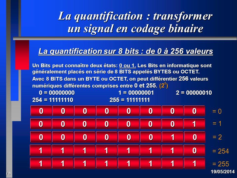 La quantification : transformer un signal en codage binaire